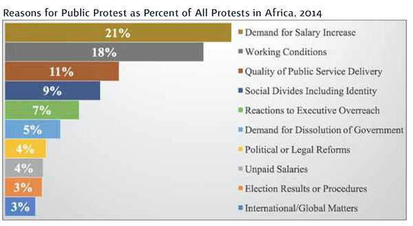 Reasons for protests